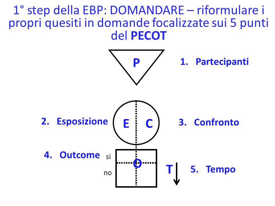 1° step della EBP: DOMANDARE – riformulare i propri quesiti in domande focalizzate sui 5 punti del PECOT
