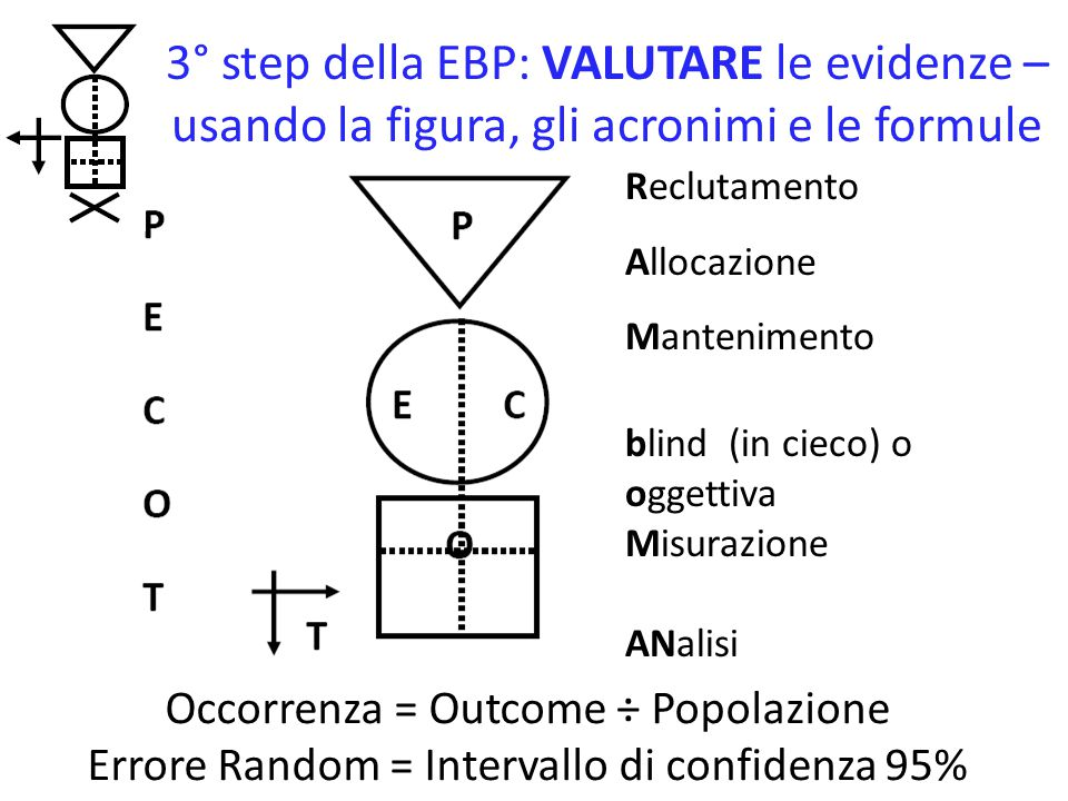 3° step della EBP: VALUTARE le evidenze – usando la figura, gli acronimi e le formule