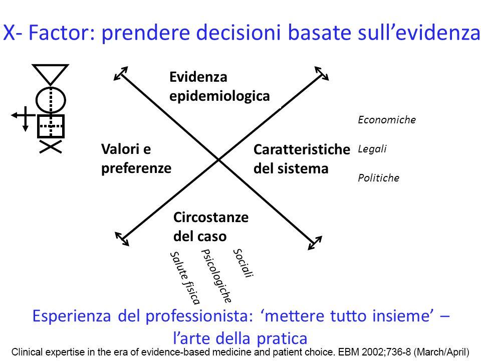 X- Factor: prendere decisioni basate sull'evidenza