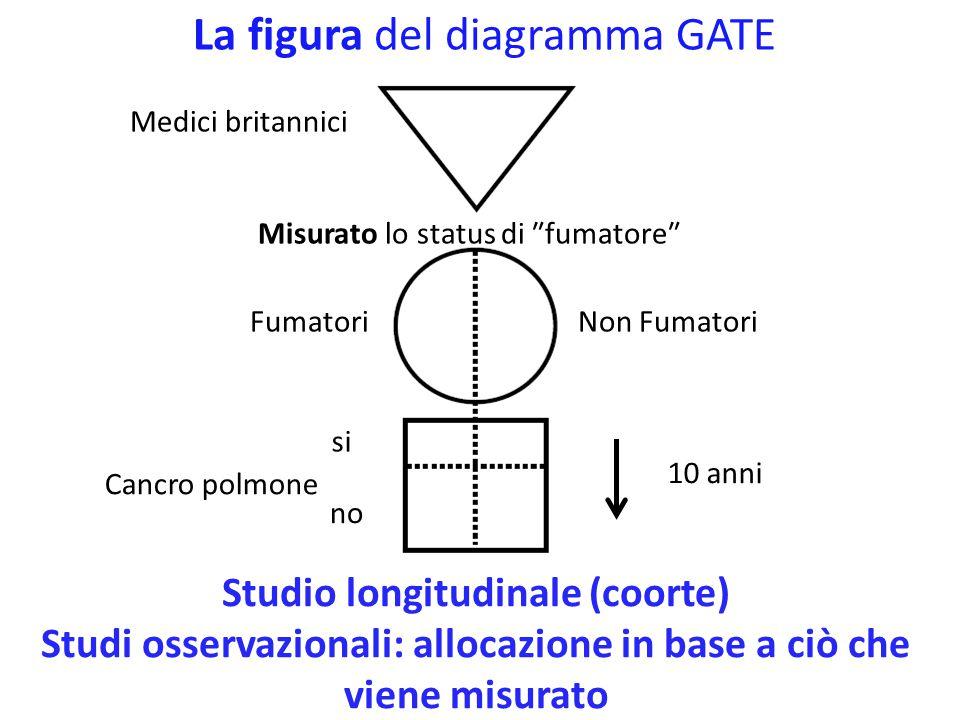 La figura del diagramma GATE