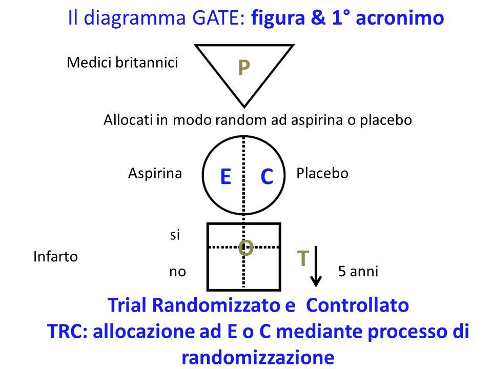 P E C O T Il diagramma GATE: figura & 1° acronimo