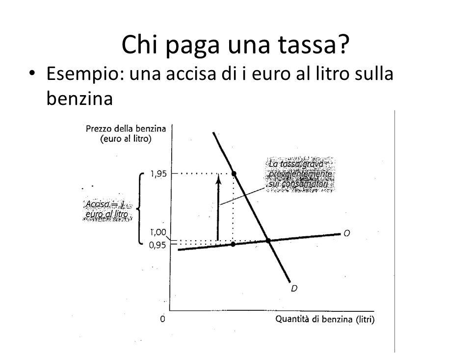 Chi paga una tassa Esempio: una accisa di i euro al litro sulla benzina