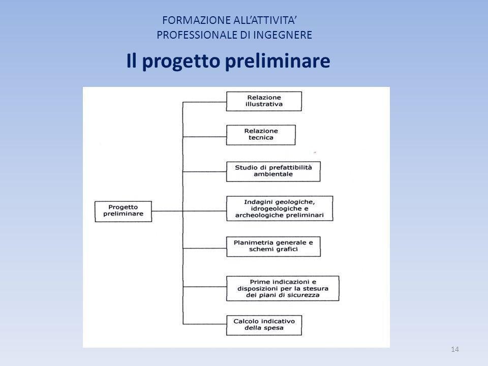 Il progetto preliminare