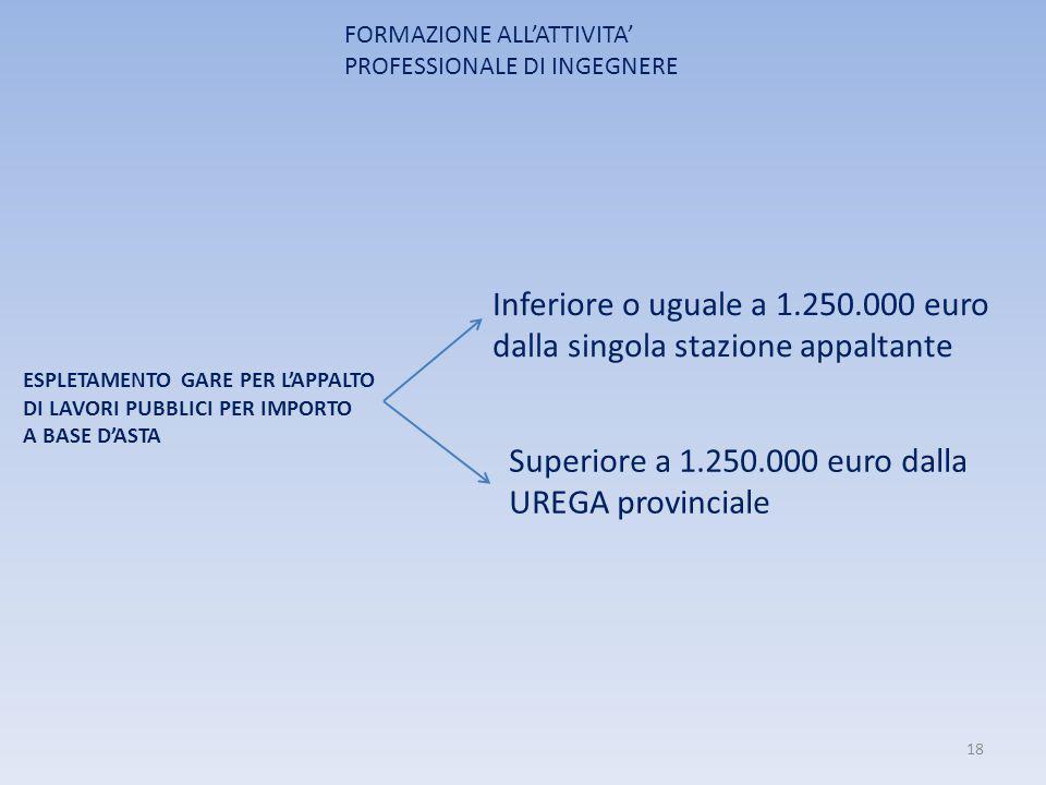 Inferiore o uguale a 1.250.000 euro dalla singola stazione appaltante