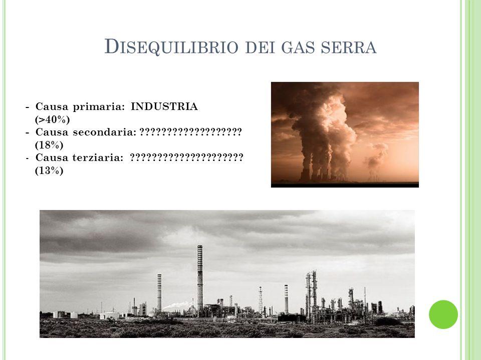 Disequilibrio dei gas serra