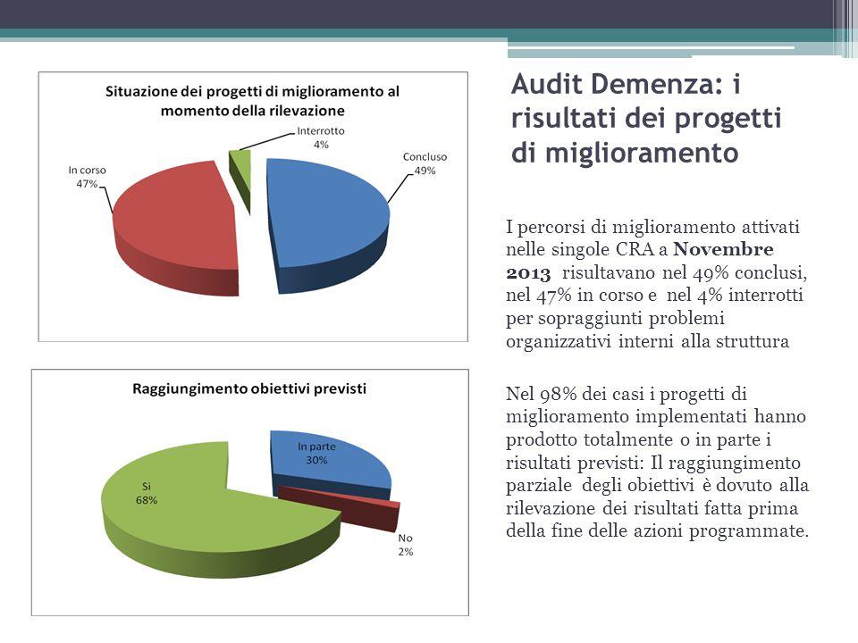 Audit Demenza: i risultati dei progetti di miglioramento