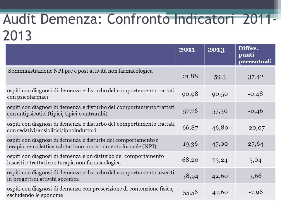 Audit Demenza: Confronto Indicatori 2011-2013