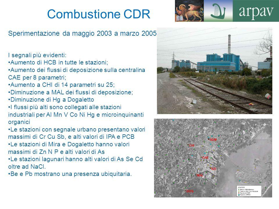 Combustione CDR Sperimentazione da maggio 2003 a marzo 2005
