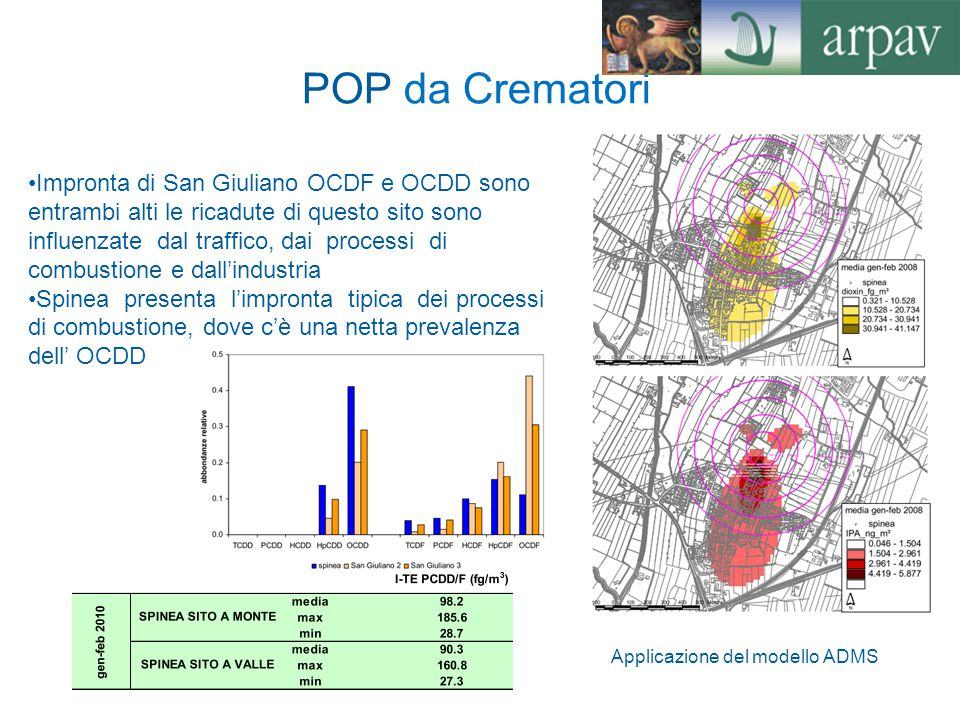 POP da Crematori