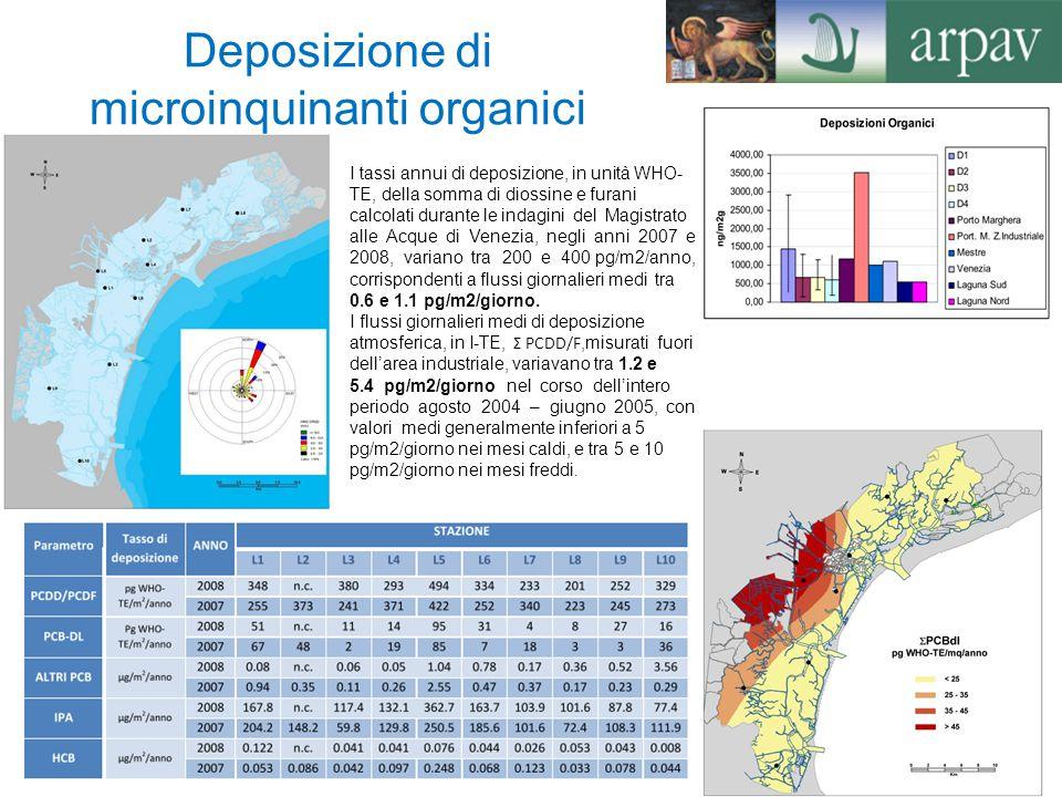 Deposizione di microinquinanti organici