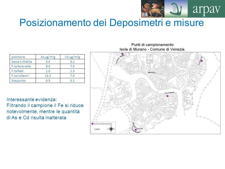 Posizionamento dei Deposimetri e misure