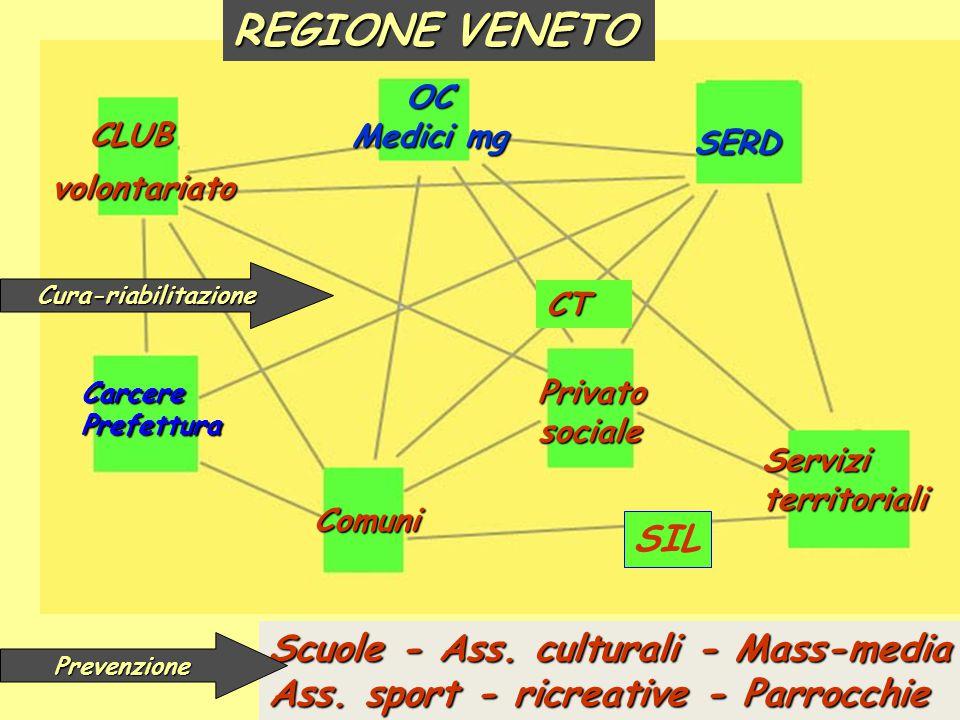 REGIONE VENETO SIL Scuole - Ass. culturali - Mass-media