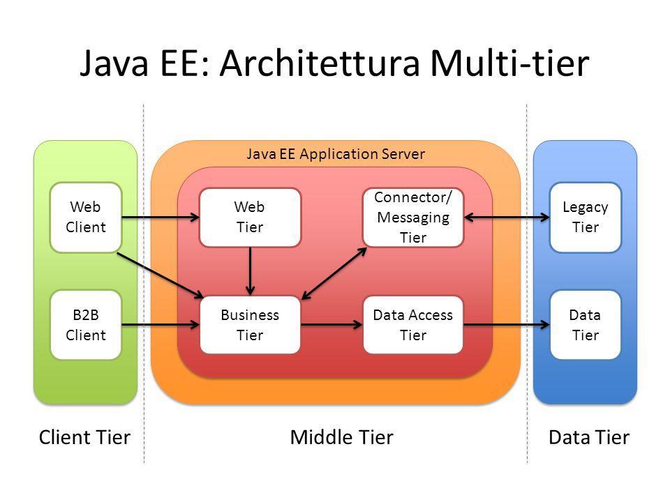 Java EE: Architettura Multi-tier