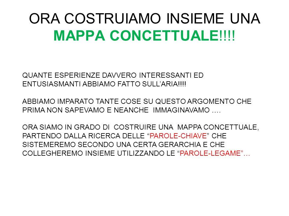 ORA COSTRUIAMO INSIEME UNA MAPPA CONCETTUALE!!!!