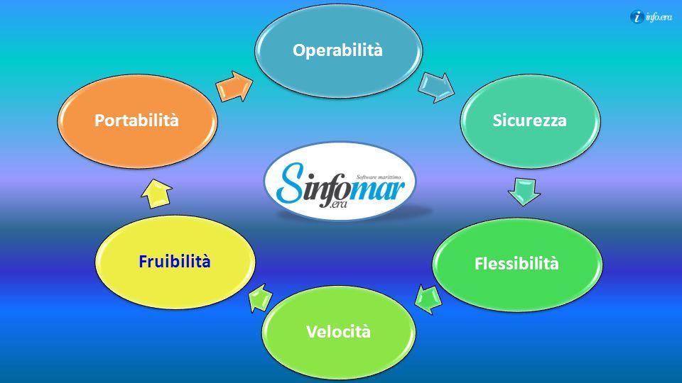 Operabilità Sicurezza Flessibilità Velocità Fruibilità Portabilità