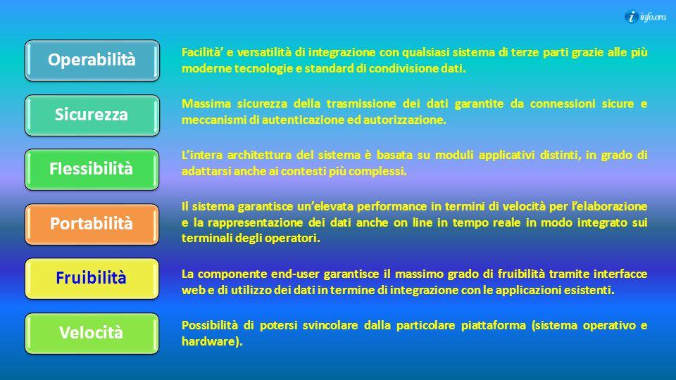 Operabilità Sicurezza Flessibilità Portabilità Fruibilità Velocità