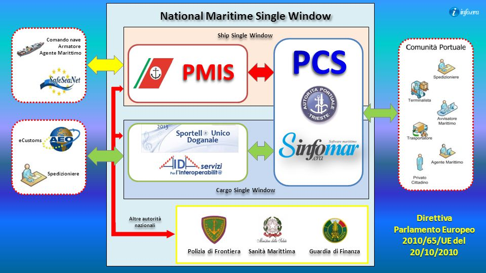 PCS PMIS National Maritime Single Window