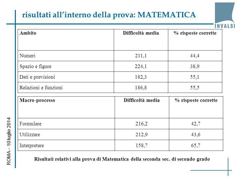 risultati all'interno della prova: MATEMATICA