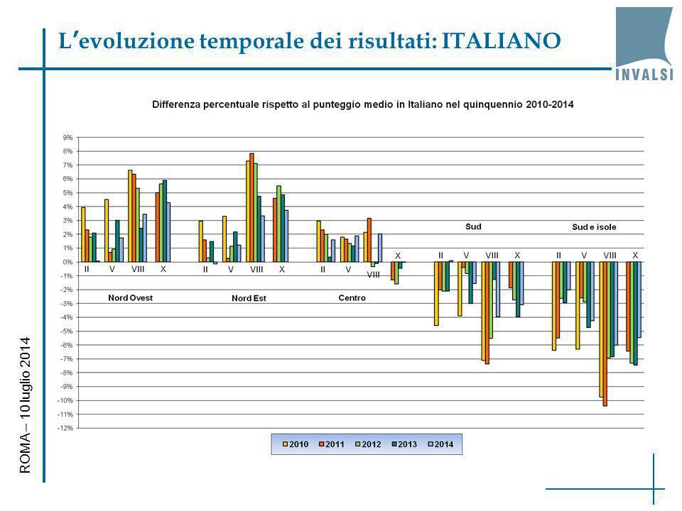 L'evoluzione temporale dei risultati: ITALIANO