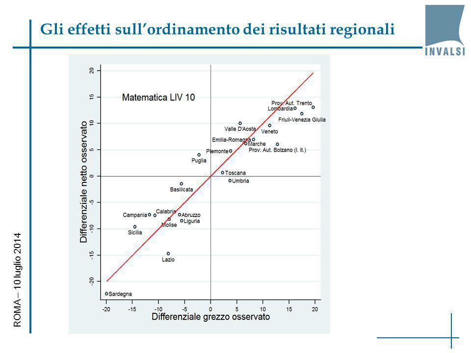 Gli effetti sull'ordinamento dei risultati regionali