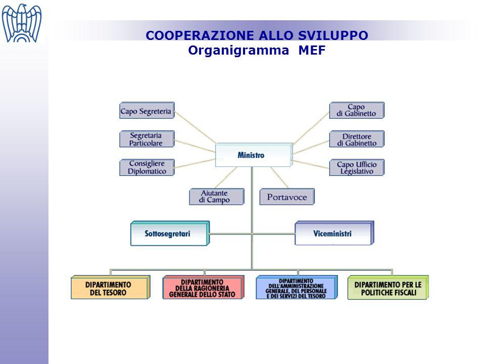 COOPERAZIONE ALLO SVILUPPO Organigramma MEF