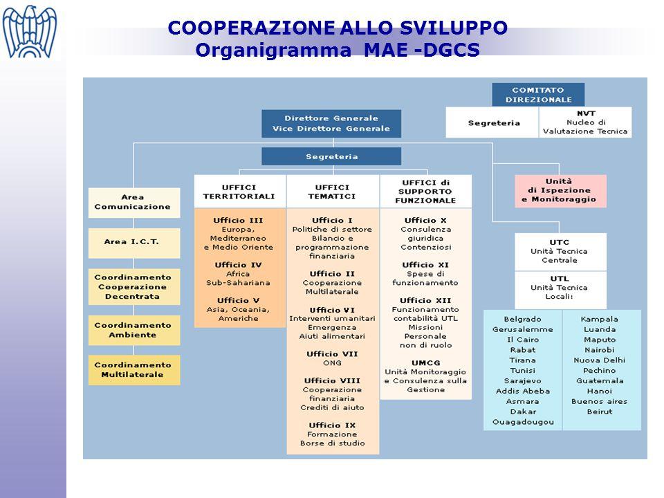 COOPERAZIONE ALLO SVILUPPO Organigramma MAE -DGCS