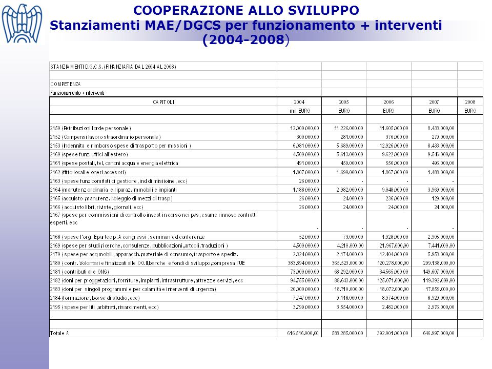 COOPERAZIONE ALLO SVILUPPO Stanziamenti MAE/DGCS per funzionamento + interventi (2004-2008)