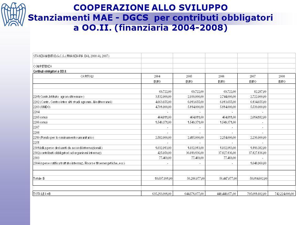 COOPERAZIONE ALLO SVILUPPO Stanziamenti MAE - DGCS per contributi obbligatori a OO.II.