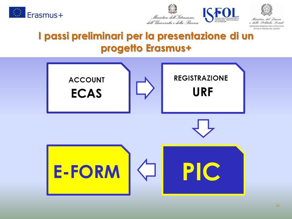 I passi preliminari per la presentazione di un progetto Erasmus+