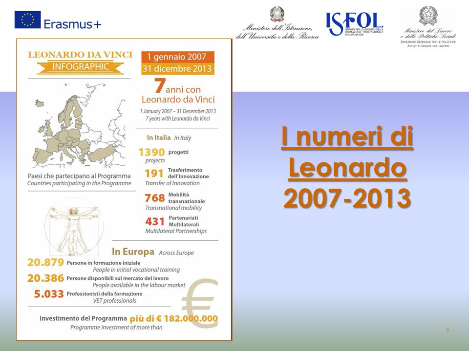 I numeri di Leonardo 2007-2013