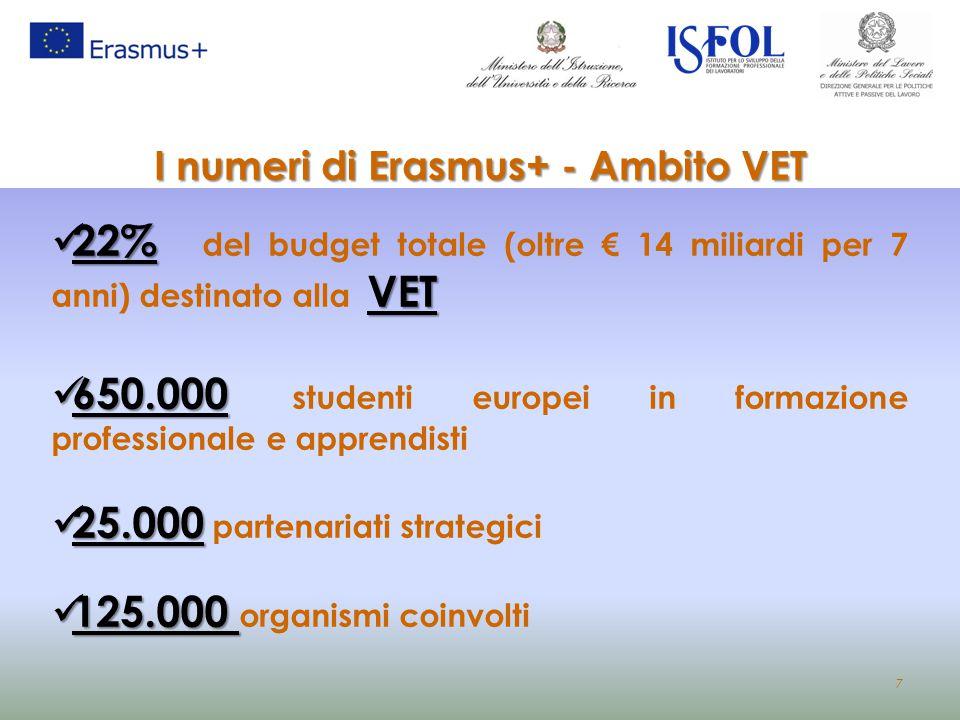 I numeri di Erasmus+ - Ambito VET