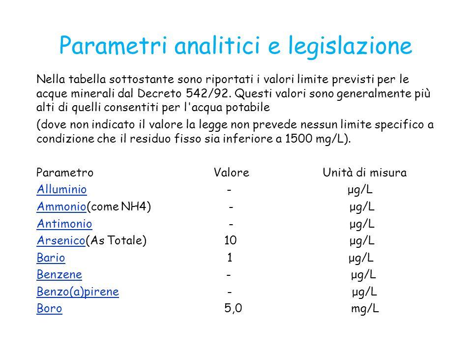Parametri analitici e legislazione