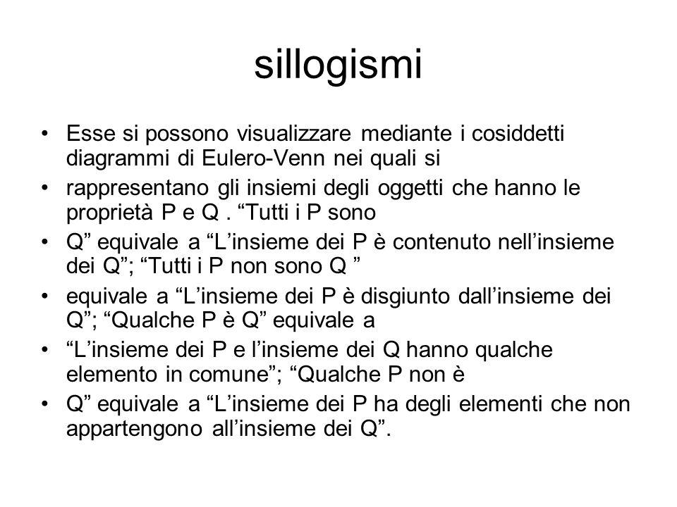 sillogismi Esse si possono visualizzare mediante i cosiddetti diagrammi di Eulero-Venn nei quali si.