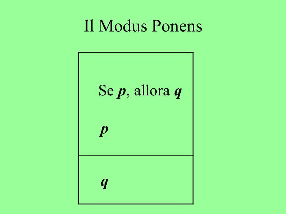 Il Modus Ponens Se p, allora q p q