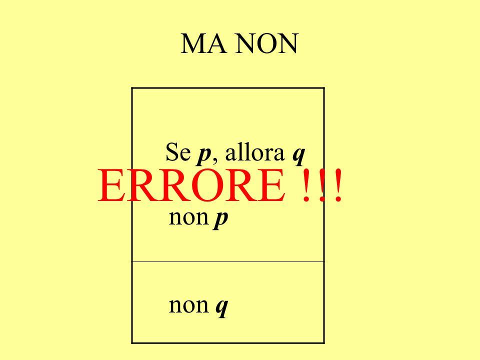 MA NON Se p, allora q ERRORE !!! non p non q