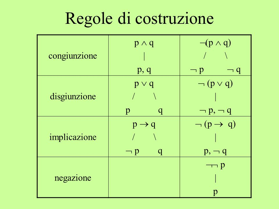 Regole di costruzione congiunzione p  q | p, q (p  q) / \  p  q