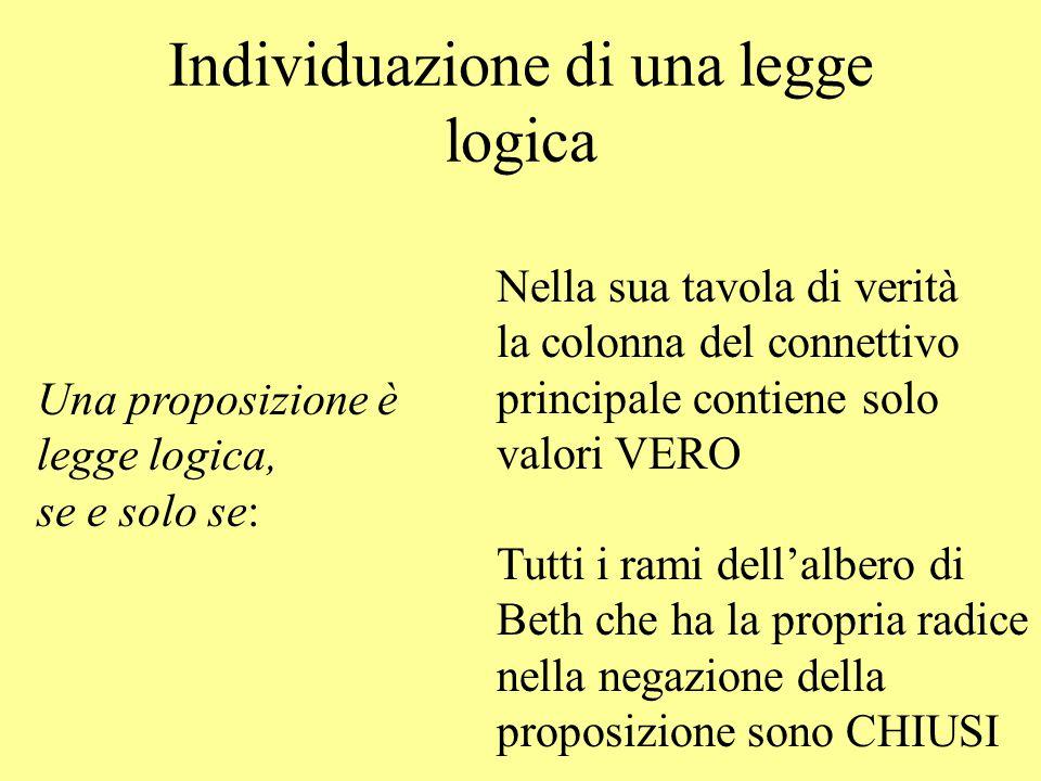 Individuazione di una legge logica