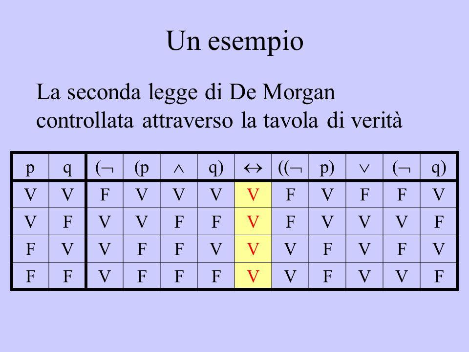 Un esempio La seconda legge di De Morgan controllata attraverso la tavola di verità. p. q. ( (p.