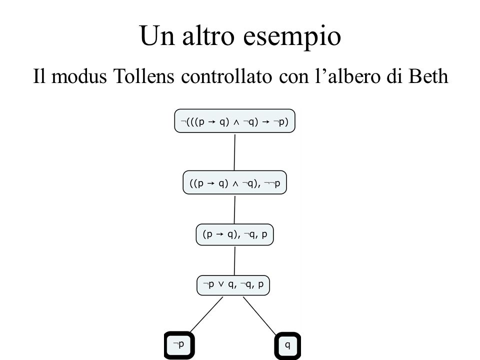 Un altro esempio Il modus Tollens controllato con l'albero di Beth