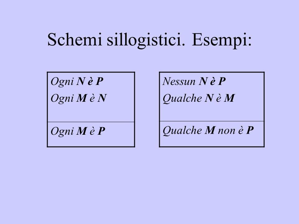 Schemi sillogistici. Esempi: