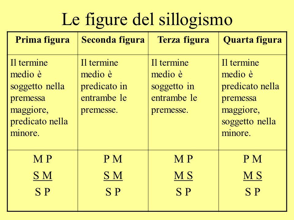 Le figure del sillogismo