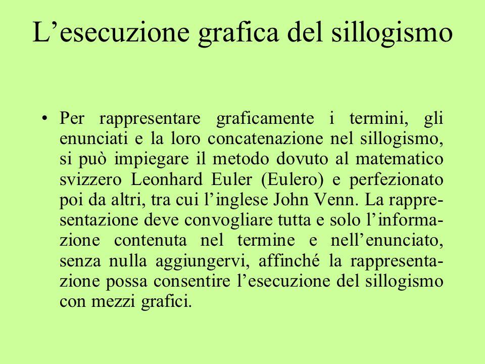 L'esecuzione grafica del sillogismo