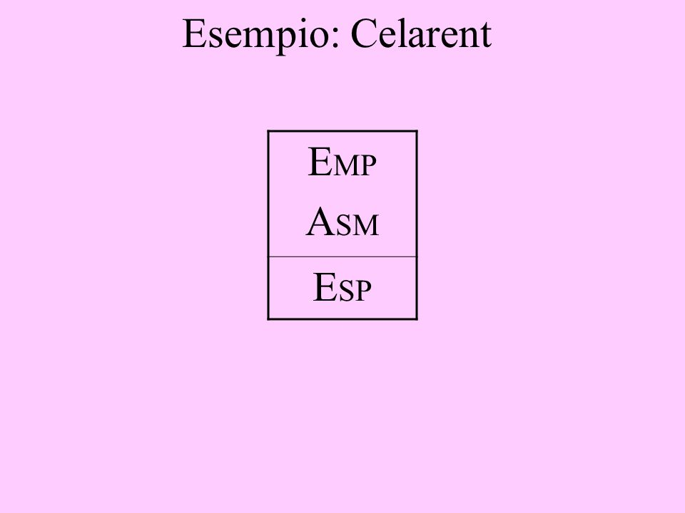 Esempio: Celarent EMP ASM ESP
