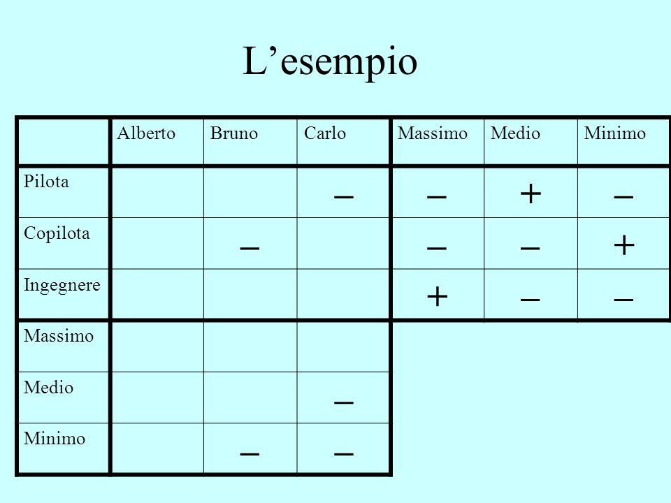 L'esempio – + Alberto Bruno Carlo Massimo Medio Minimo Pilota Copilota