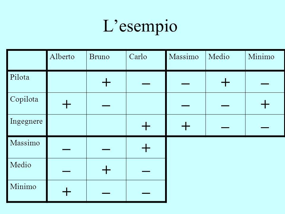 L'esempio + – Alberto Bruno Carlo Massimo Medio Minimo Pilota Copilota