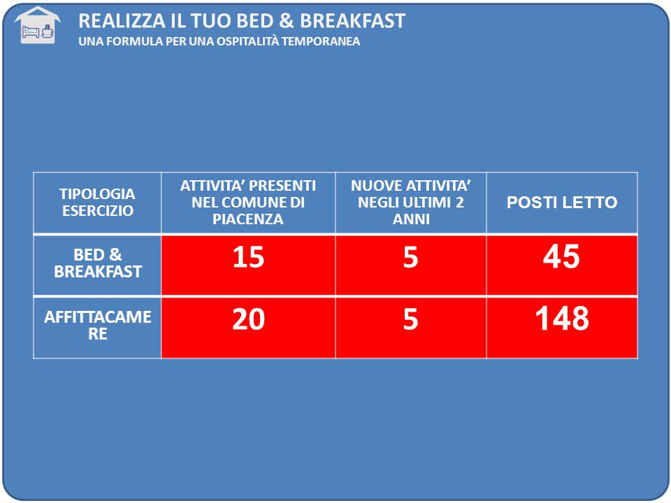 15 5 45 20 148 Realizza il tuo bed & breakfast BED & BREAKFAST