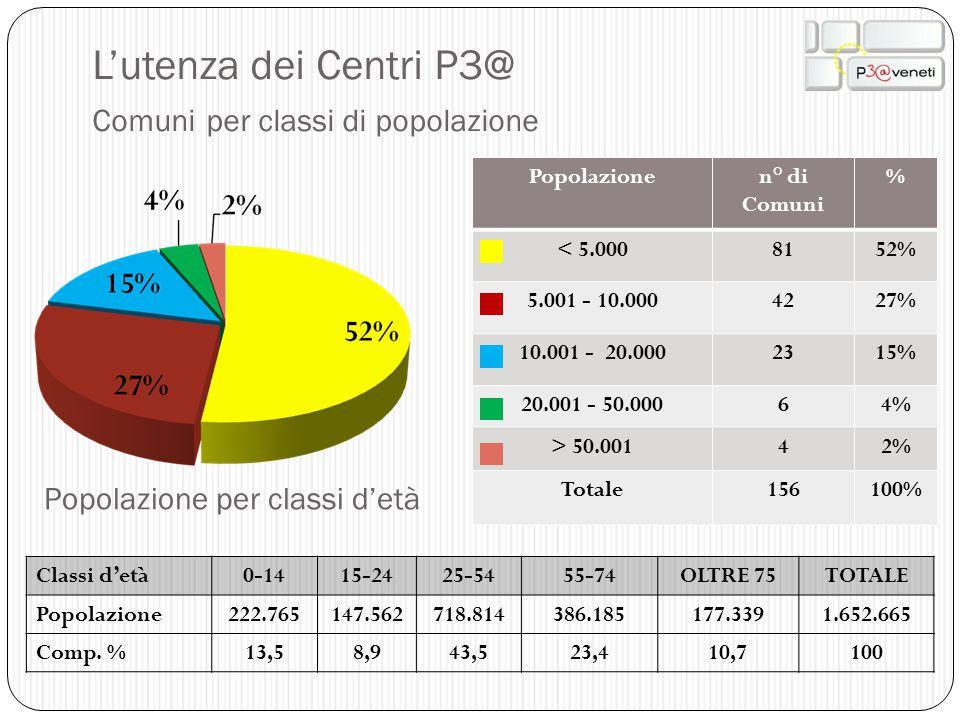 L'utenza dei Centri P3@ Comuni per classi di popolazione