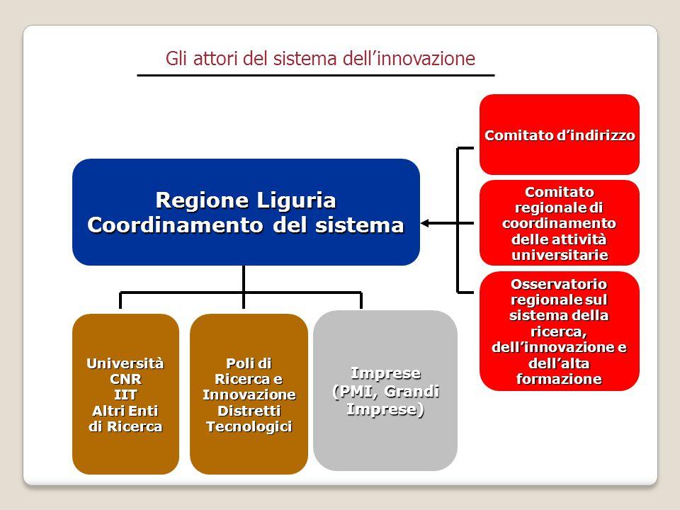Regione Liguria Coordinamento del sistema