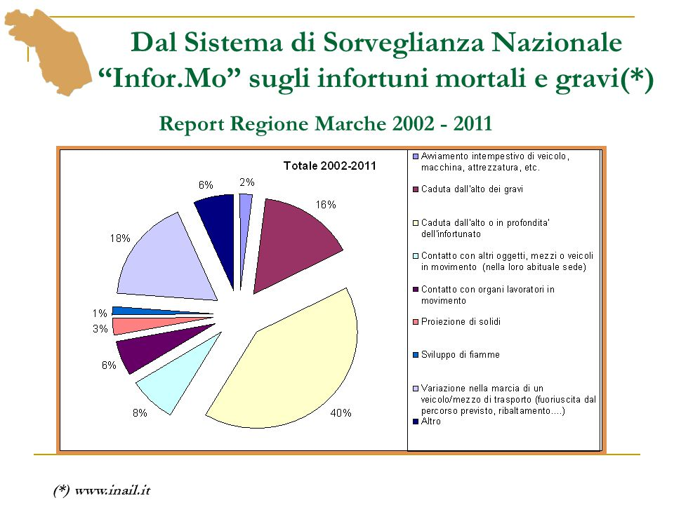 Report Regione Marche 2002 - 2011