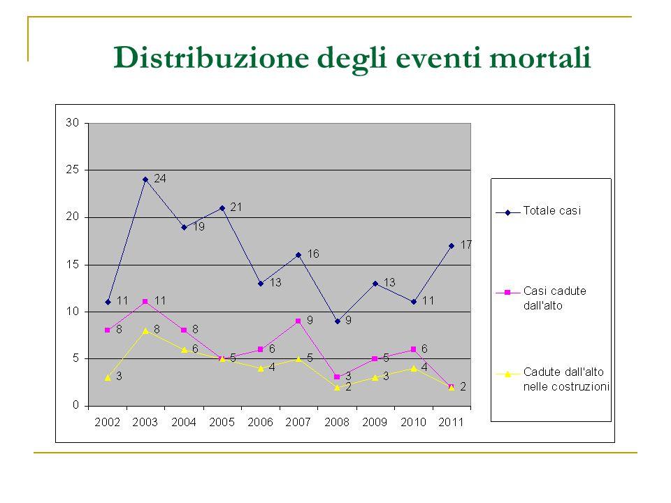 Distribuzione degli eventi mortali